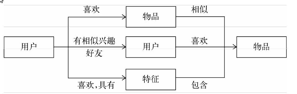 3种联系用户和物品的推荐系统